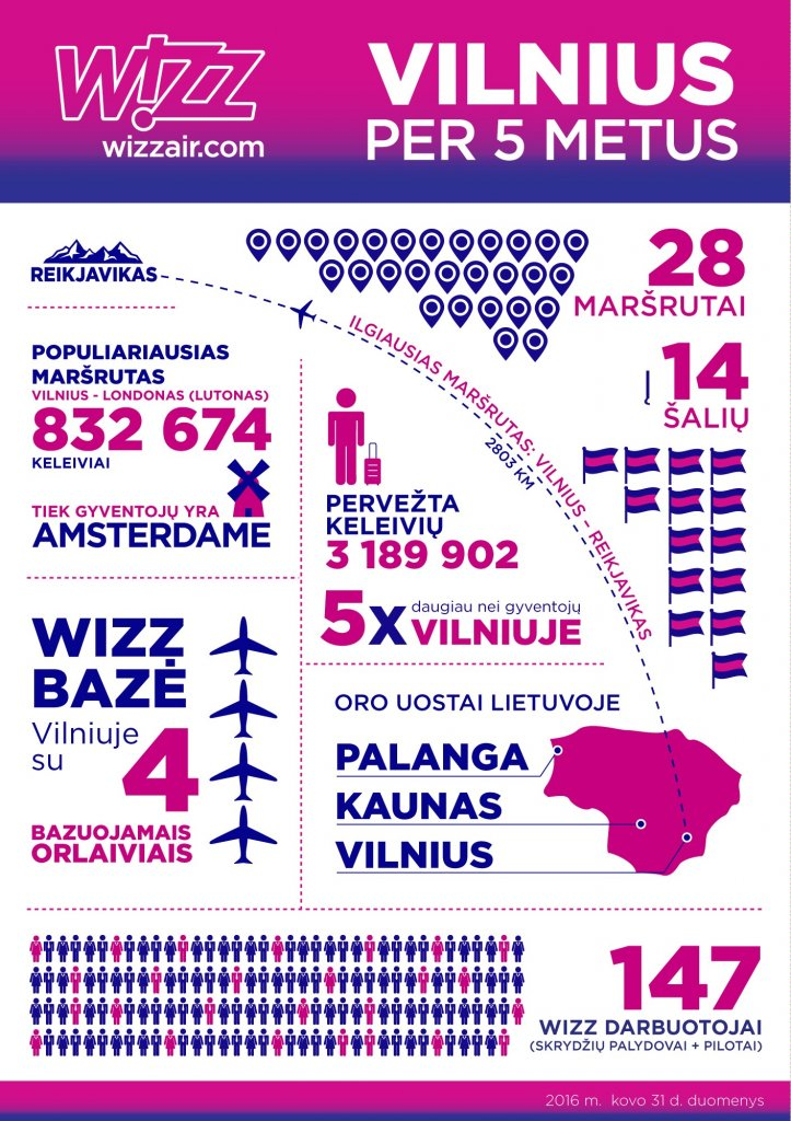 Wizz Air - 5 metai Lietuvoje - infografikas